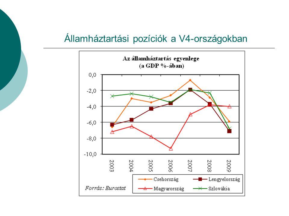 Államháztartási pozíciók a V4-országokban