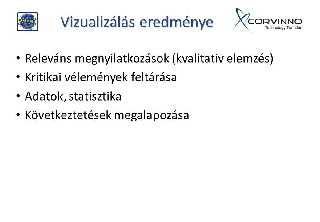 Vizualizálás eredménye Releváns megnyilatkozások (kvalitativ elemzés) Kritikai vélemények feltárása Adatok, statisztika Következtetések megalapozása
