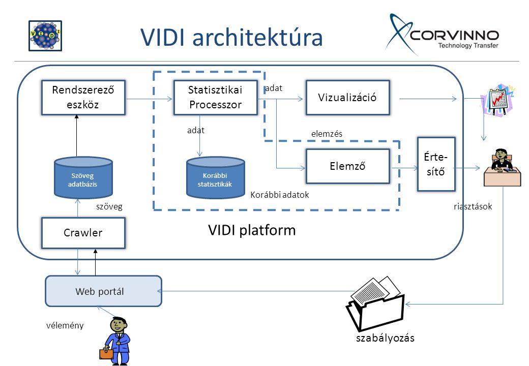 Korábbi adatok Szöveg adatbázis Korábbi statisztikák szöveg Rendszerező eszköz Statisztikai Processzor Vizualizáció adat Elemző adat riasztások elemzés Web portál vélemény VIDI platform Crawler szabályozás Érte- sítő VIDI architektúra