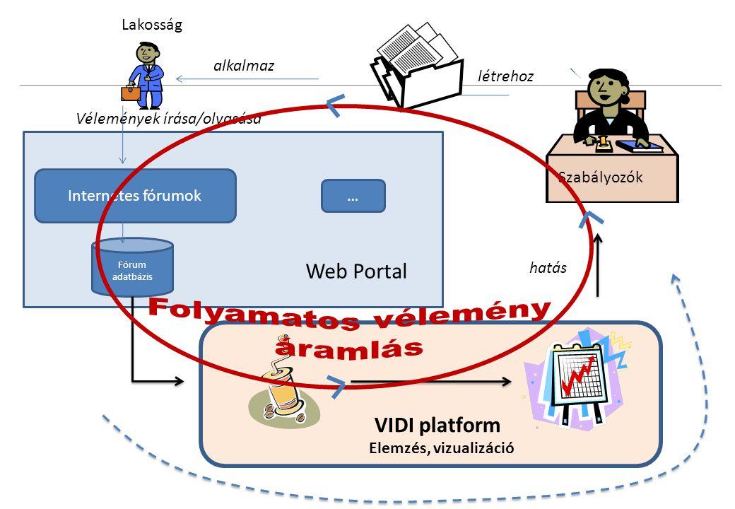 Internetes fórumok Lakosság Web Portal Fórum adatbázis Szabályozók Vélemények írása/olvasása policy … alkalmaz létrehoz hatás VIDI platform Elemzés, vizualizáció