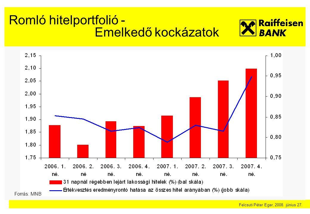 Felcsuti Péter Eger, 2008. június 27. Romló hitelportfolió - Emelkedő kockázatok Forrás: MNB