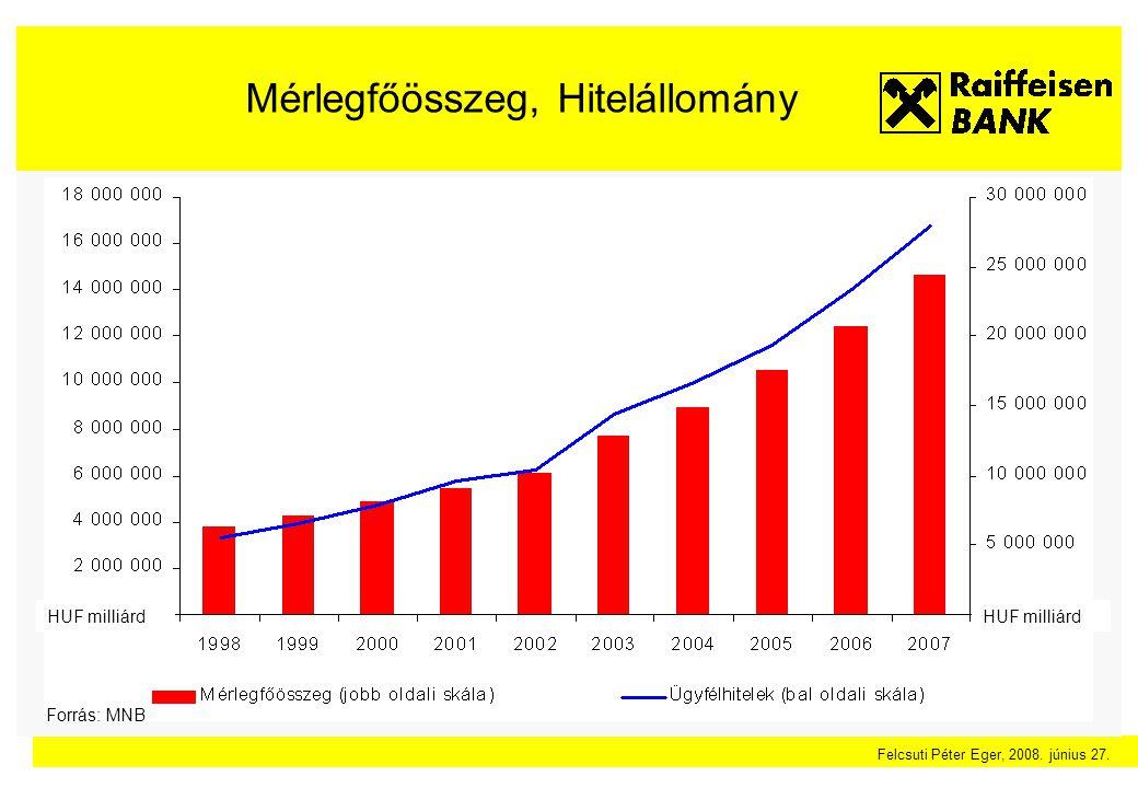 Felcsuti Péter Eger, 2008. június 27. Mérlegfőösszeg, Hitelállomány HUF milliárd Forrás: MNB