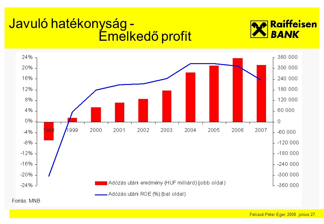 Felcsuti Péter Eger, 2008. június 27. A bankrendszer összesített tőkéje HUF milliárd Forrás: MNB