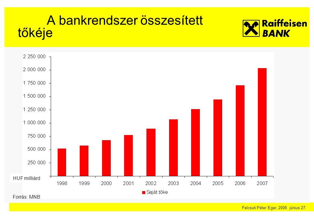 Felcsuti Péter Eger, 2008. június 27. Emelkedő foglalkoztatottság - Hálózatbővítés Forrás: MNB