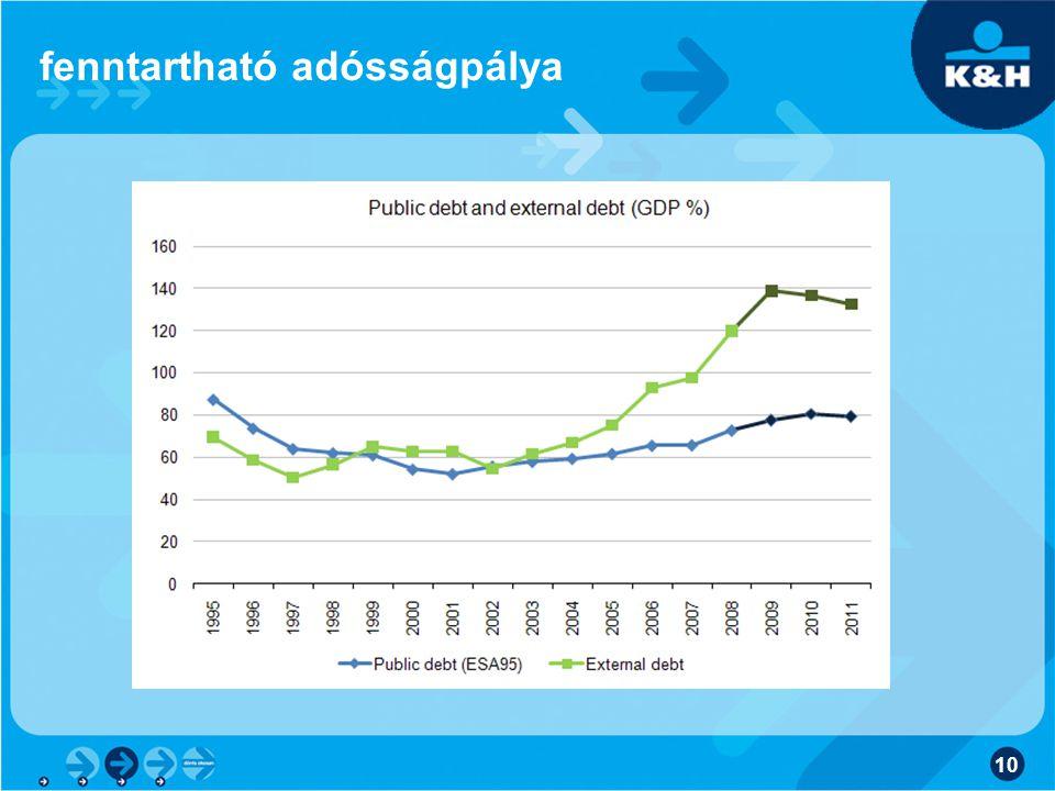 10 fenntartható adósságpálya