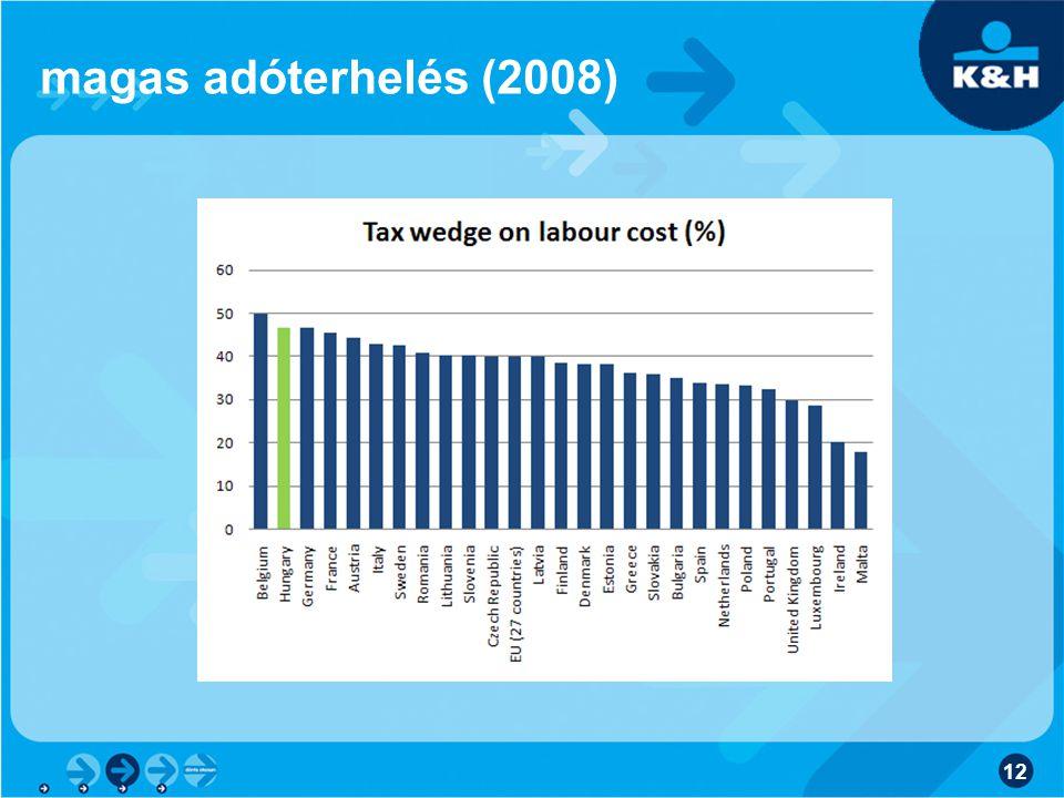 magas adóterhelés (2008) 12