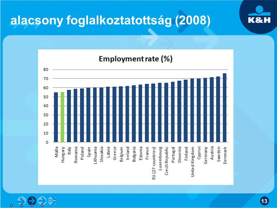 alacsony foglalkoztatottság (2008) 13