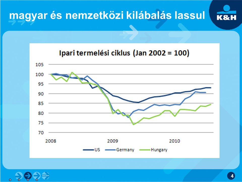 magyar és nemzetközi kilábalás lassul 4