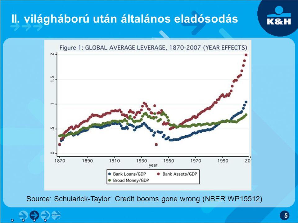 II. világháború után általános eladósodás 5 Source: Schularick-Taylor: Credit booms gone wrong (NBER WP15512)