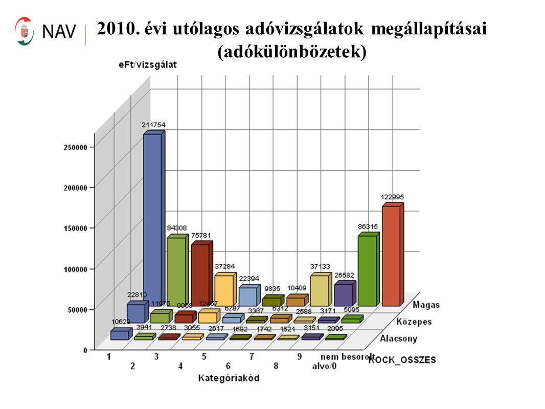 2010. évi utólagos adóvizsgálatok megállapításai (adókülönbözetek)