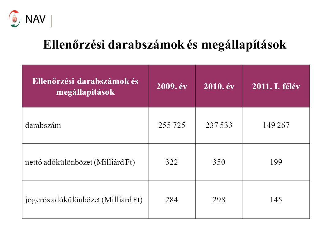Ellenőrzési darabszámok és megállapítások 2009. év2010. év2011. I. félév darabszám255 725237 533149 267 nettó adókülönbözet (Milliárd Ft)322350199 jog