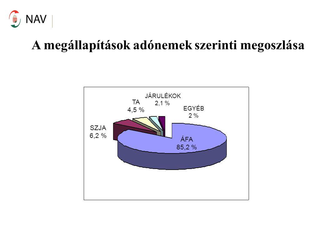 A megállapítások adónemek szerinti megoszlása SZJA 6,2 % ÁFA 85,2 % TA 4,5 % JÁRULÉKOK 2,1 % EGYÉB 2 %