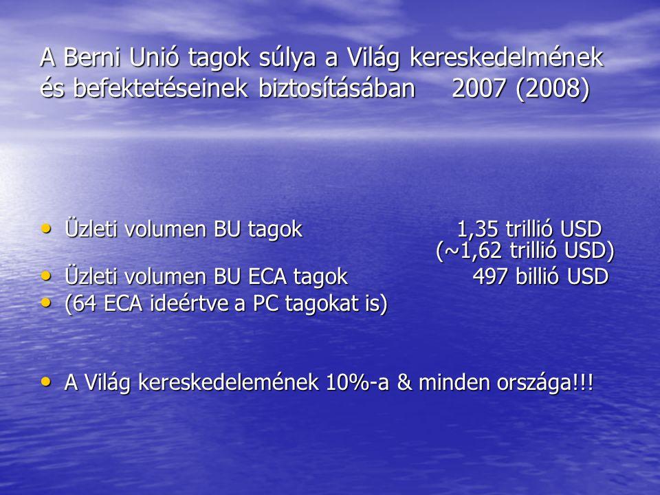 A Berni Unió tagok súlya a Világ kereskedelmének és befektetéseinek biztosításában 2007 (2008) Üzleti volumen BU tagok 1,35 trillió USD (~1,62 trillió USD) Üzleti volumen BU tagok 1,35 trillió USD (~1,62 trillió USD) Üzleti volumen BU ECA tagok 497 billió USD Üzleti volumen BU ECA tagok 497 billió USD (64 ECA ideértve a PC tagokat is) (64 ECA ideértve a PC tagokat is) A Világ kereskedelemének 10%-a & minden országa!!.
