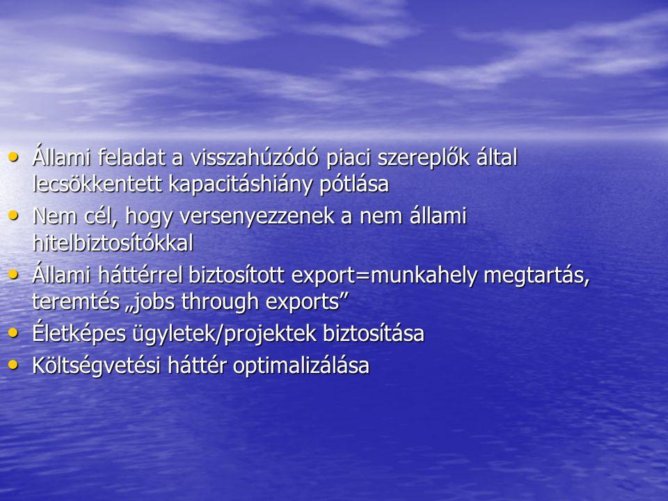 """Állami feladat a visszahúzódó piaci szereplők által lecsökkentett kapacitáshiány pótlása Állami feladat a visszahúzódó piaci szereplők által lecsökkentett kapacitáshiány pótlása Nem cél, hogy versenyezzenek a nem állami hitelbiztosítókkal Nem cél, hogy versenyezzenek a nem állami hitelbiztosítókkal Állami háttérrel biztosított export=munkahely megtartás, teremtés """"jobs through exports Állami háttérrel biztosított export=munkahely megtartás, teremtés """"jobs through exports Életképes ügyletek/projektek biztosítása Életképes ügyletek/projektek biztosítása Költségvetési háttér optimalizálása Költségvetési háttér optimalizálása"""