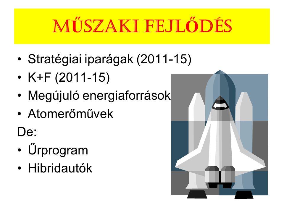 M Ű SZAKI FEJL Ő DÉs Stratégiai iparágak (2011-15) K+F (2011-15) Megújuló energiaforrások Atomerőművek De: Űrprogram Hibridautók