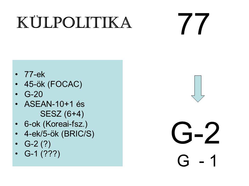 KÜLPOLITIKA 77-ek 45-ök (FOCAC) G-20 ASEAN-10+1 és SESZ (6+4) 6-ok (Koreai-fsz.) 4-ek/5-ök (BRIC/S) G-2 (?) G-1 (???) 77 G-2 G - 1