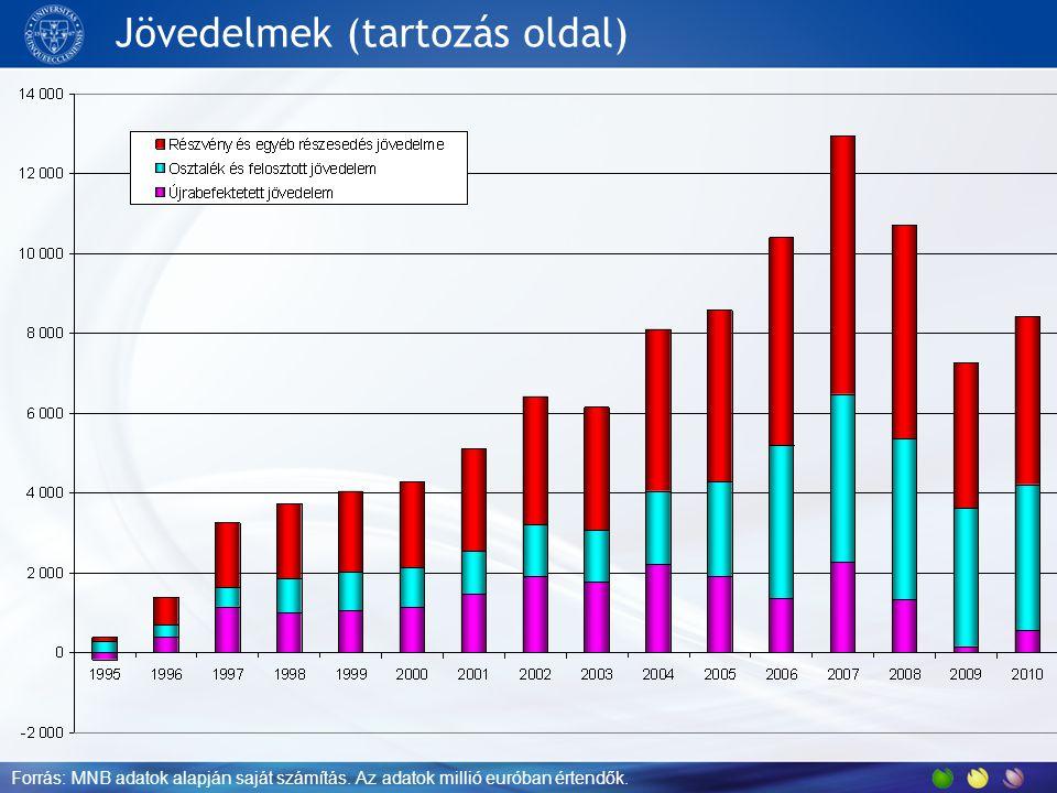 Jövedelmek (tartozás oldal) Forrás: MNB adatok alapján saját számítás. Az adatok millió euróban értendők.