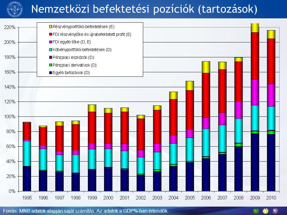Nemzetközi befektetési pozíciók (tartozások) Forrás: MNB adatok alapján saját számítás. Az adatok a GDP%-ban értendők.