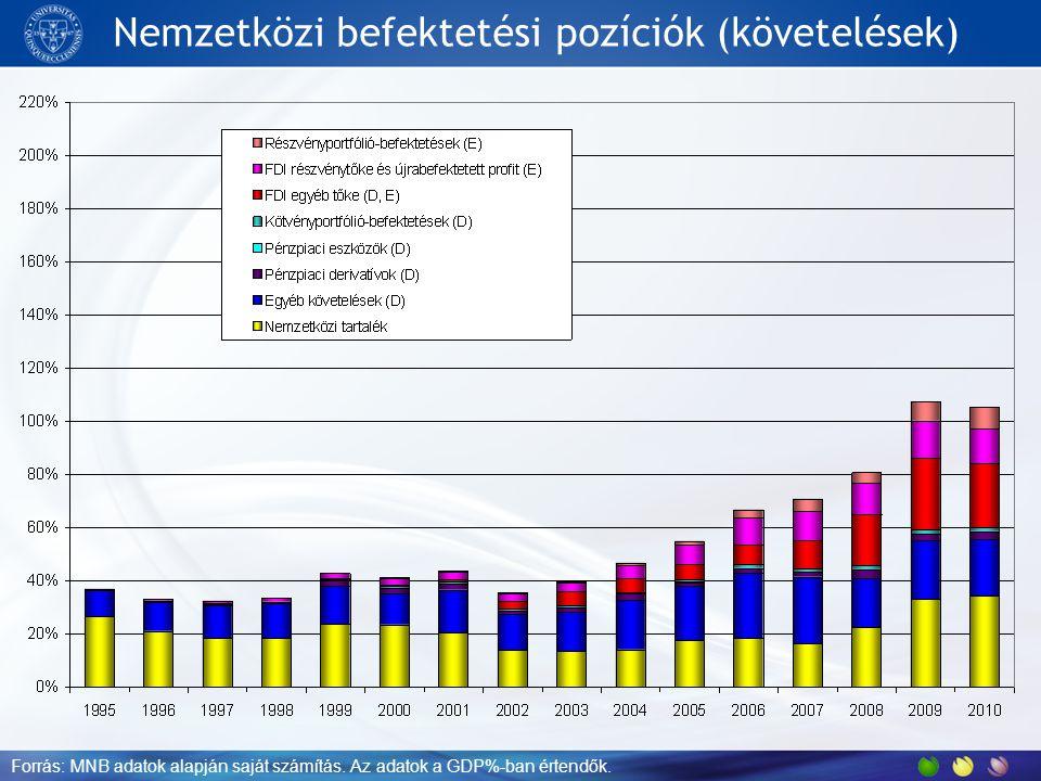 Nemzetközi befektetési pozíciók (követelések) Forrás: MNB adatok alapján saját számítás. Az adatok a GDP%-ban értendők.