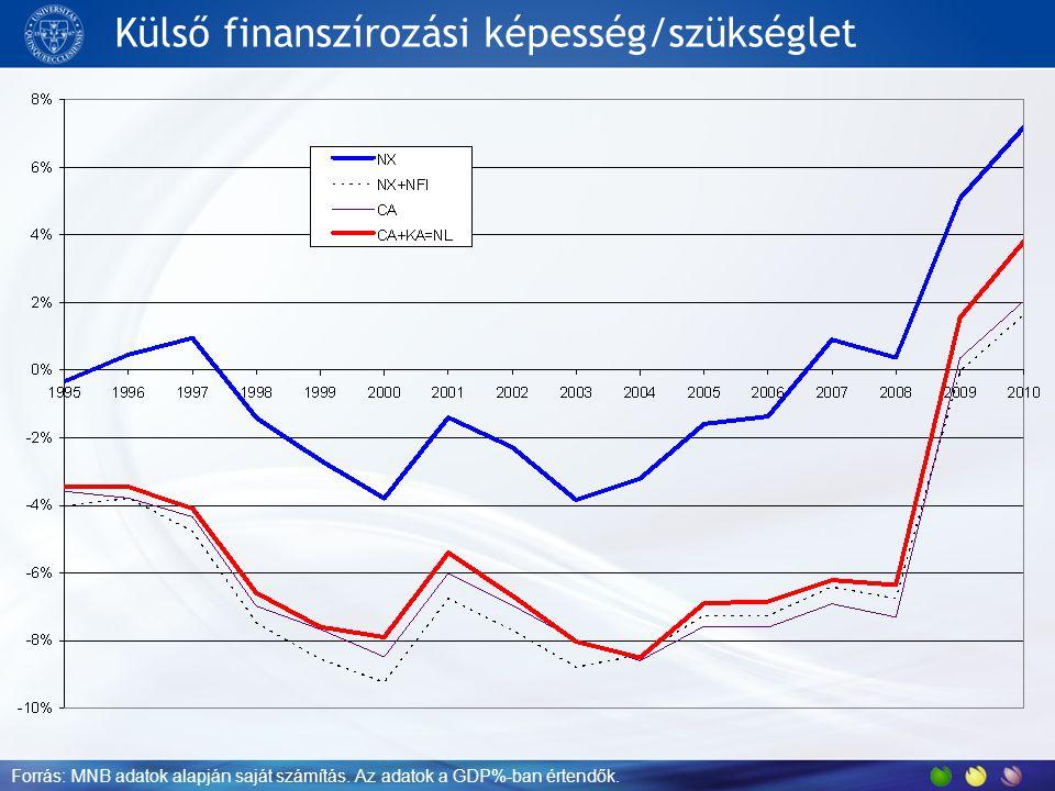 Külső finanszírozási képesség/szükséglet Forrás: MNB adatok alapján saját számítás. Az adatok a GDP%-ban értendők.
