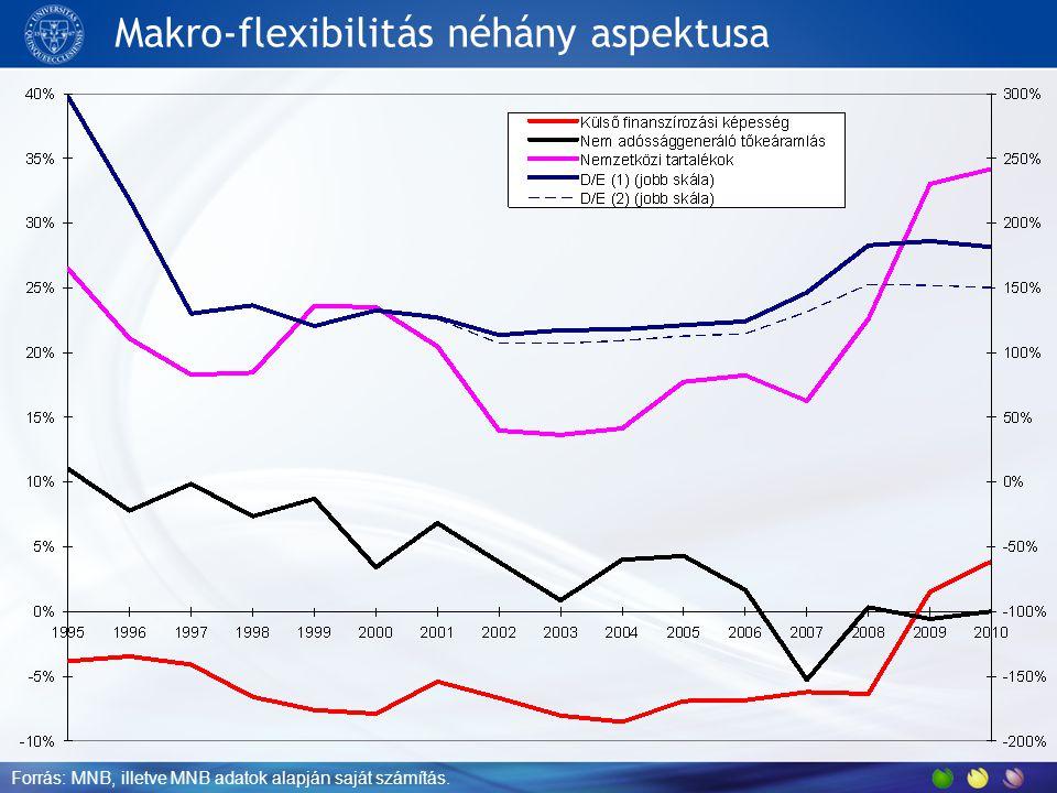 Makro-flexibilitás néhány aspektusa Forrás: MNB, illetve MNB adatok alapján saját számítás.