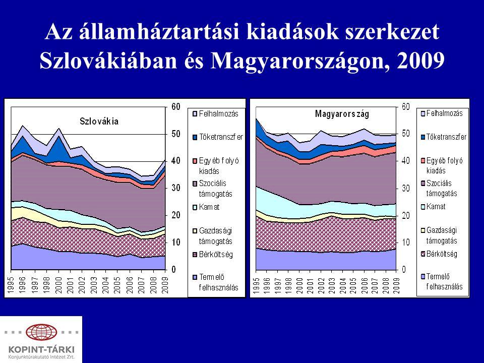 Az államháztartási kiadások szerkezet Szlovákiában és Magyarországon, 2009