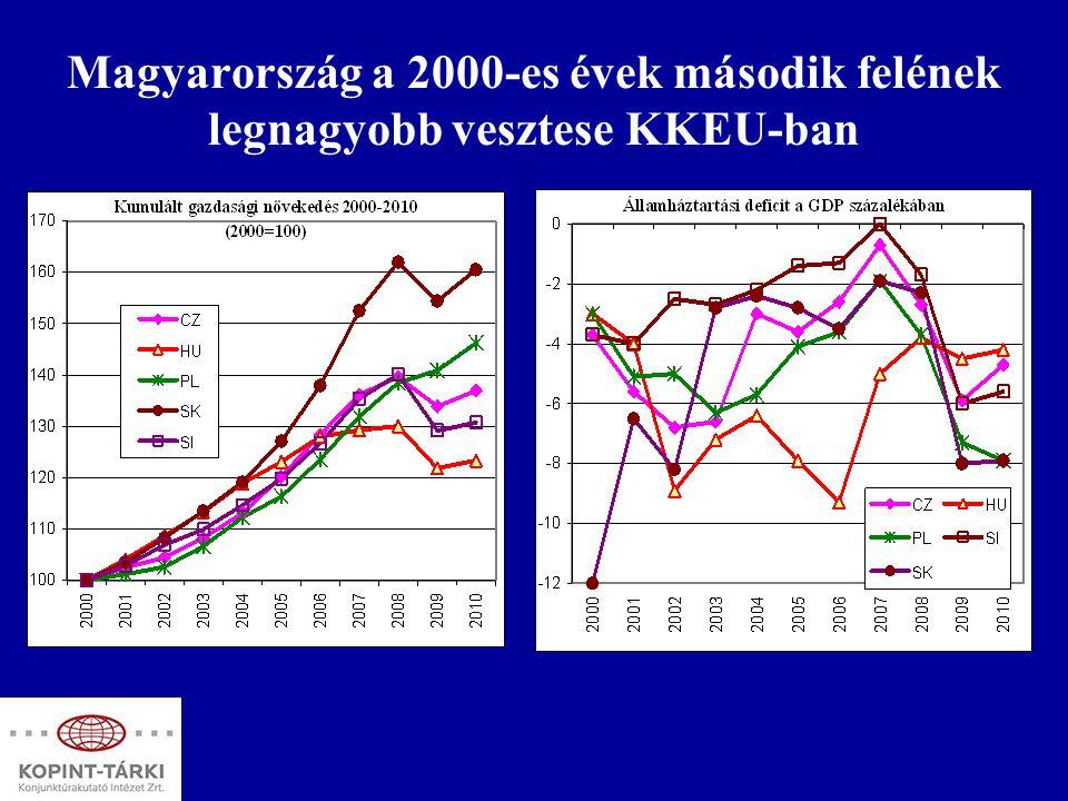 Magyarország a 2000-es évek második felének legnagyobb vesztese KKEU-ban