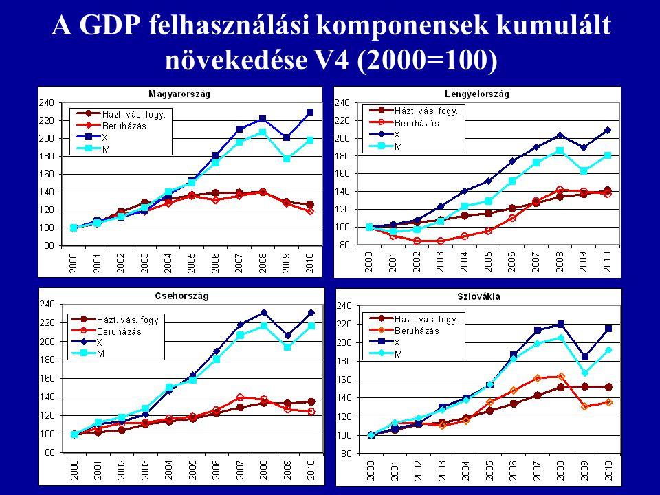 A GDP felhasználási komponensek kumulált növekedése V4 (2000=100)