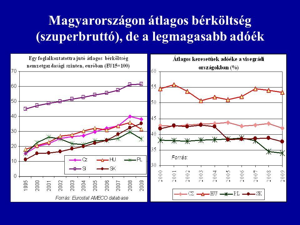 Magyarországon átlagos bérköltség (szuperbruttó), de a legmagasabb adóék