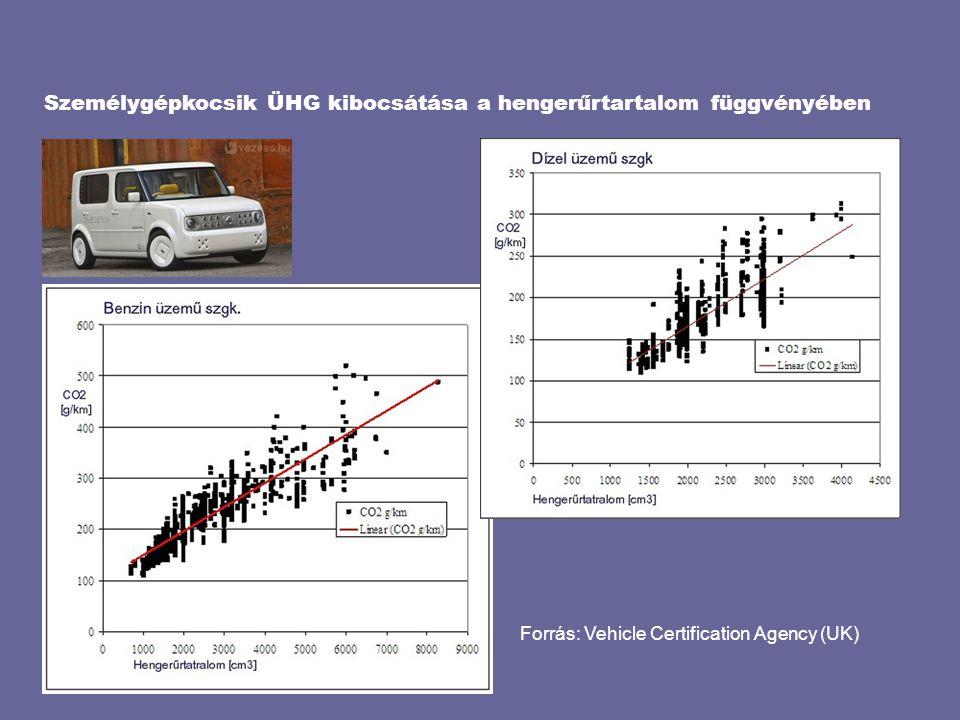 Személygépkocsik ÜHG kibocsátása a hengerűrtartalom függvényében Forrás: Vehicle Certification Agency (UK)