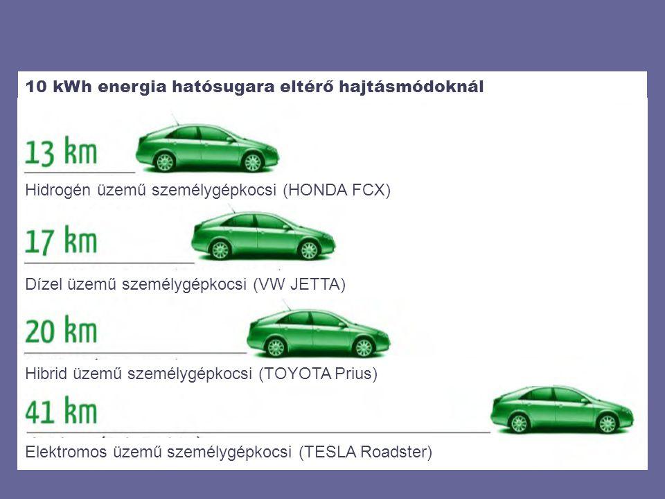 10 kWh energia hatósugara eltérő hajtásmódoknál Hidrogén üzemű személygépkocsi (HONDA FCX) Dízel üzemű személygépkocsi (VW JETTA) Hibrid üzemű személygépkocsi (TOYOTA Prius) Elektromos üzemű személygépkocsi (TESLA Roadster)