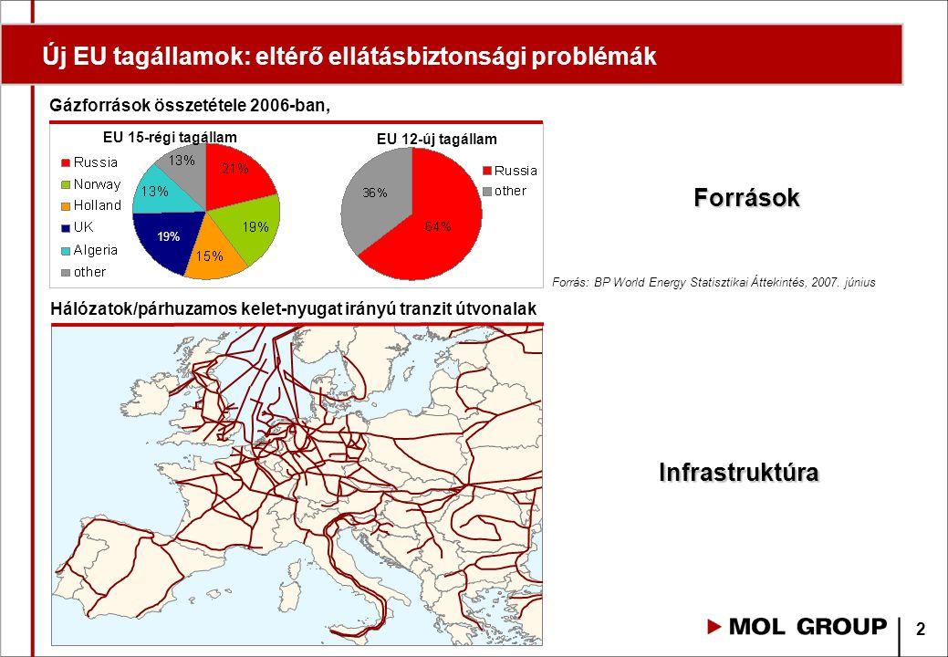 Új EU tagállamok: eltérő ellátásbiztonsági problémák 2 Gázforrások összetétele 2006-ban, Hálózatok/párhuzamos kelet-nyugat irányú tranzit útvonalak EU 15-régi tagállam EU 12-új tagállam 19% Infrastruktúra Források Forrás: BP World Energy Statisztikai Áttekintés, 2007.