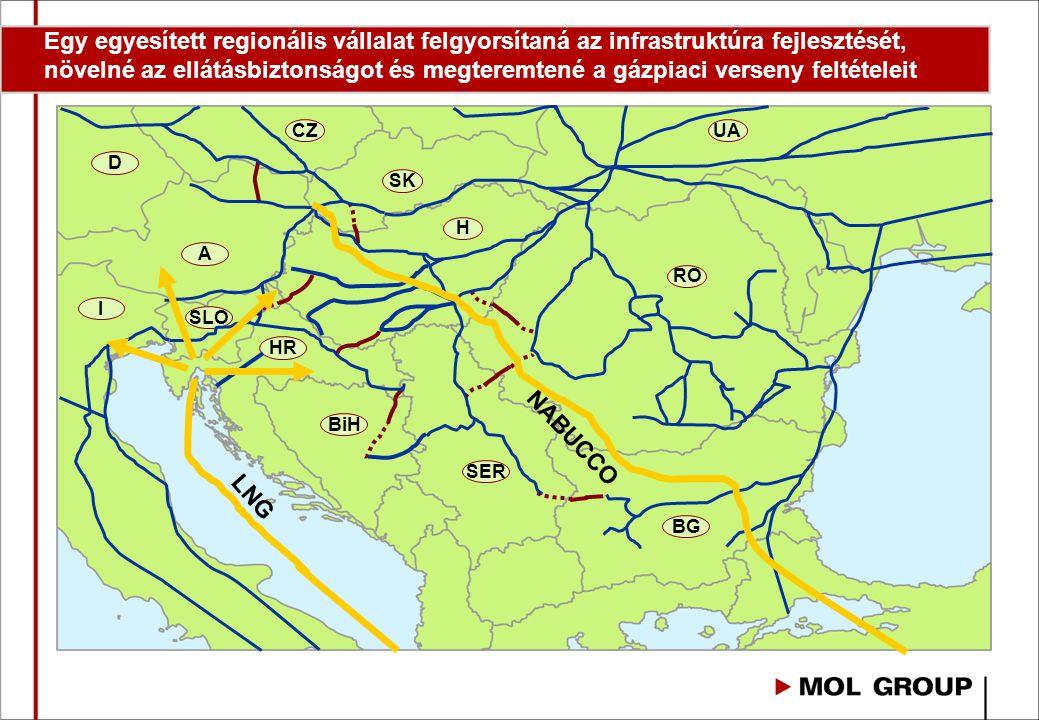 H CZ SK UA RO SER BiH HR SLO I A D BG LNG NABUCCO Egy egyesített regionális vállalat felgyorsítaná az infrastruktúra fejlesztését, növelné az ellátásbiztonságot és megteremtené a gázpiaci verseny feltételeit