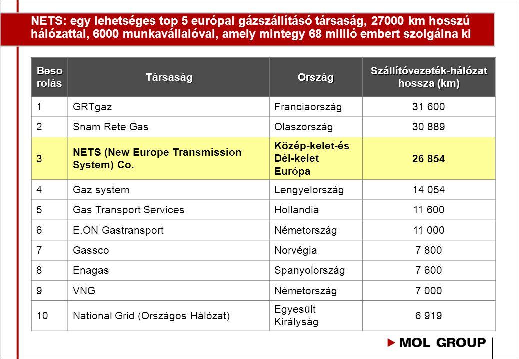 NETS: egy lehetséges top 5 európai gázszállításó társaság, 27000 km hosszú hálózattal, 6000 munkavállalóval, amely mintegy 68 millió embert szolgálna ki Beso rolás TársaságOrszág Szállítóvezeték-hálózat hossza (km) 1GRTgazFranciaország31 600 2Snam Rete GasOlaszország30 889 3 NETS (New Europe Transmission System) Co.