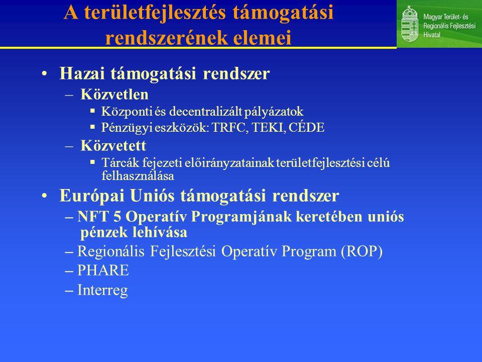 A területfejlesztés támogatási rendszerének elemei Hazai támogatási rendszer –Közvetlen  Központi és decentralizált pályázatok  Pénzügyi eszközök: TRFC, TEKI, CÉDE –Közvetett  Tárcák fejezeti előirányzatainak területfejlesztési célú felhasználása Európai Uniós támogatási rendszer – NFT 5 Operatív Programjának keretében uniós pénzek lehívása – Regionális Fejlesztési Operatív Program (ROP) – PHARE – Interreg