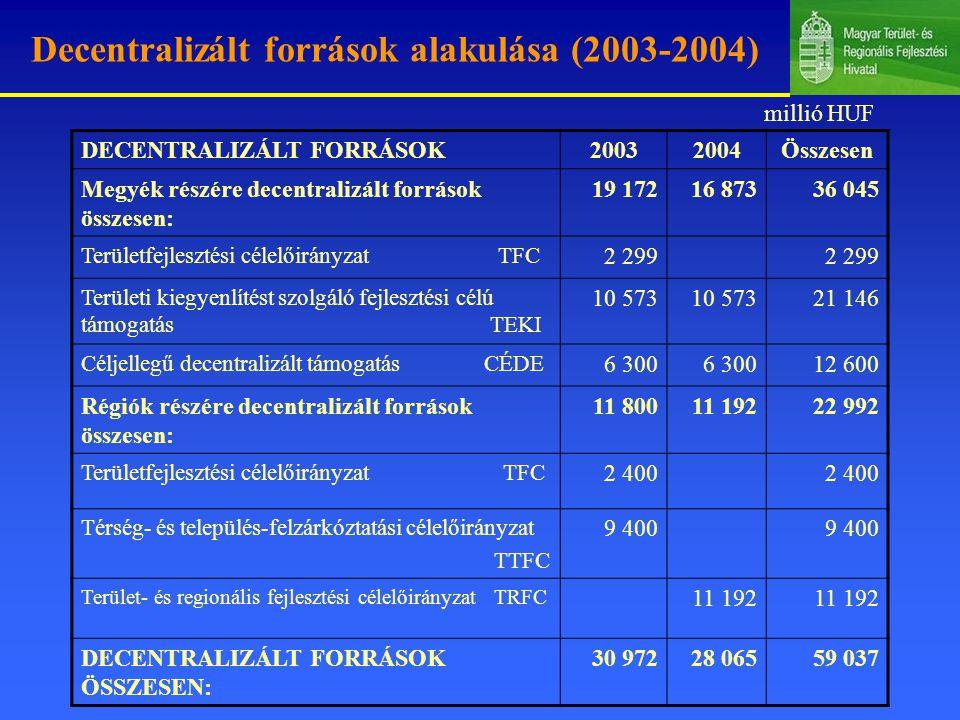Decentralizált források alakulása (2003-2004) DECENTRALIZÁLT FORRÁSOK20032004Összesen Megyék részére decentralizált források összesen: 19 17216 87336 045 Területfejlesztési célelőirányzat TFC 2 299 Területi kiegyenlítést szolgáló fejlesztési célú támogatás TEKI 10 573 21 146 Céljellegű decentralizált támogatás CÉDE 6 300 12 600 Régiók részére decentralizált források összesen: 11 80011 19222 992 Területfejlesztési célelőirányzat TFC 2 400 Térség- és település-felzárkóztatási célelőirányzat TTFC 9 400 Terület- és regionális fejlesztési célelőirányzat TRFC 11 192 DECENTRALIZÁLT FORRÁSOK ÖSSZESEN: 30 97228 06559 037 millió HUF