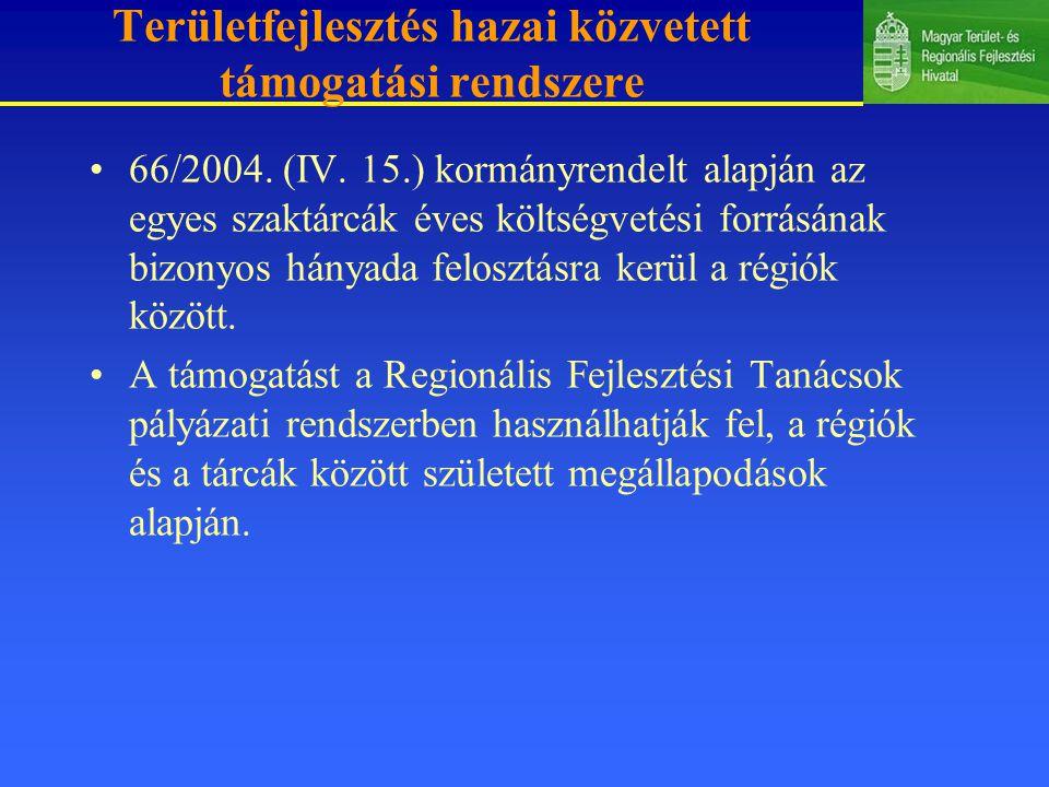 Területfejlesztés hazai közvetett támogatási rendszere 66/2004.