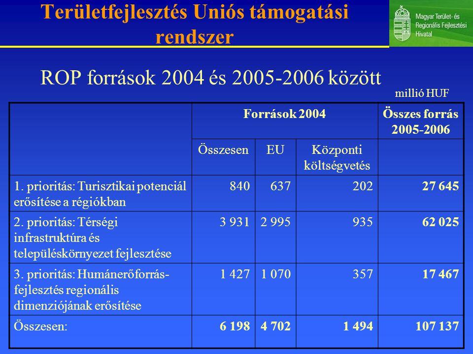 Területfejlesztés Uniós támogatási rendszer ROP források 2004 és 2005-2006 között Források 2004Összes forrás 2005-2006 ÖsszesenEUKözponti költségvetés 1.
