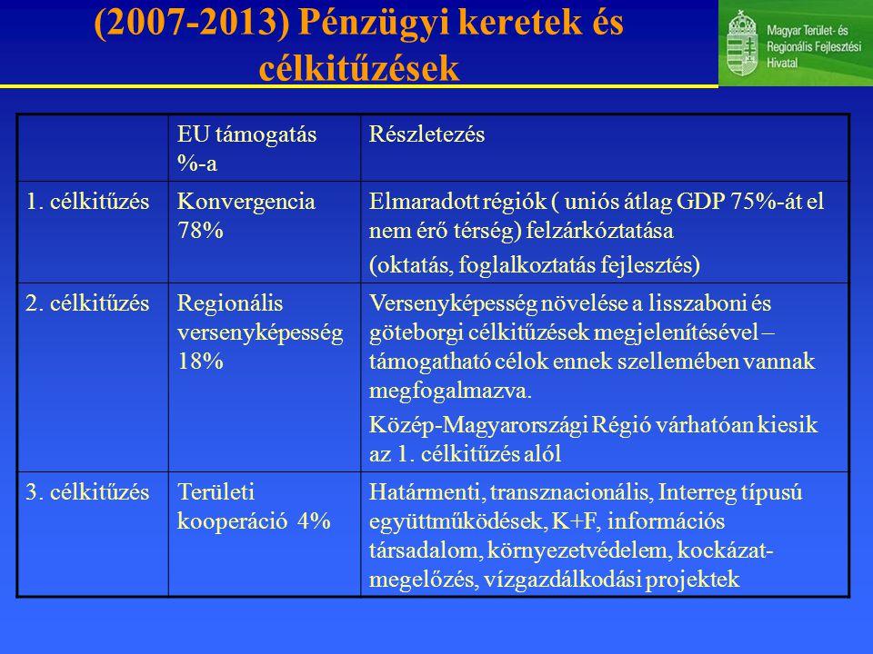 (2007-2013) Pénzügyi keretek és célkitűzések EU támogatás %-a Részletezés 1.