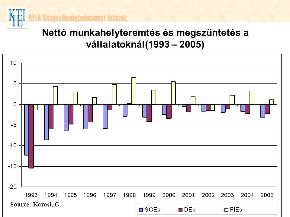 MTA Közgazdaságtudományi Intézet Source: Korosi, G. Nettó munkahelyteremtés és megszüntetés a vállalatoknál(1993 – 2005)