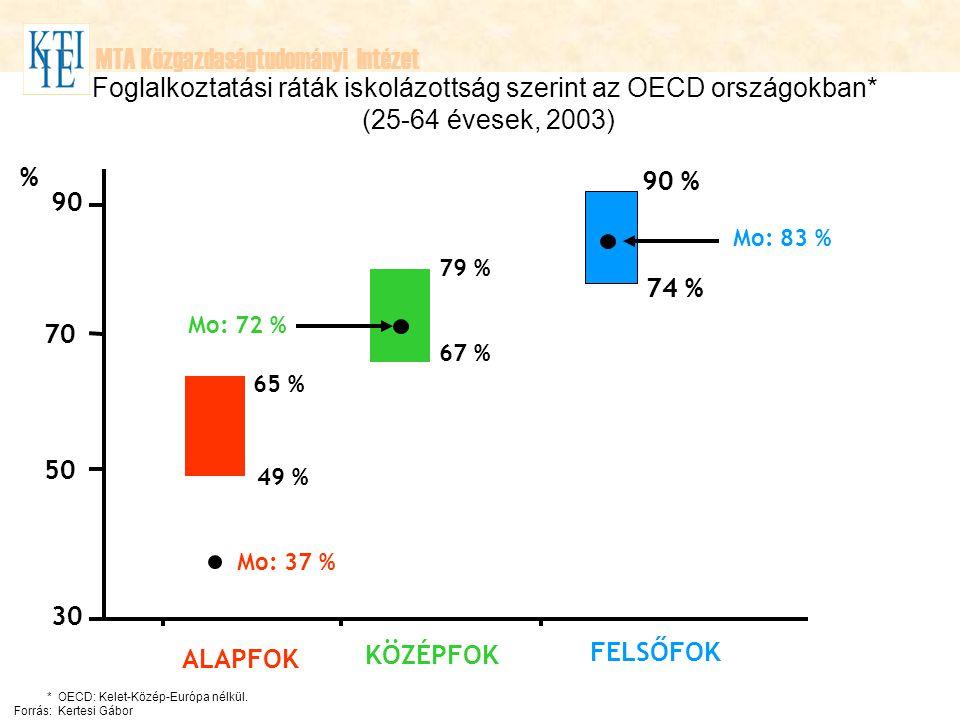 MTA Közgazdaságtudományi Intézet Foglalkoztatási ráták iskolázottság szerint az OECD országokban* (25-64 évesek, 2003) 30 90 50 70 65 % 49 % % Mo: 37 % ALAPFOK 79 % 67 % Mo: 72 % KÖZÉPFOK 90 % 74 % Mo: 83 % FELSŐFOK *OECD: Kelet-Közép-Európa nélkül.