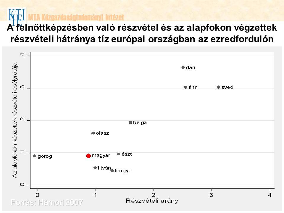 MTA Közgazdaságtudományi Intézet A felnőttképzésben való részvétel és az alapfokon végzettek részvételi hátránya tíz európai országban az ezredfordulón Forrás: Hámori 2007