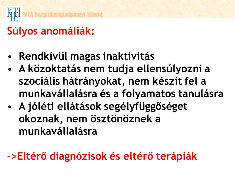 MTA Közgazdaságtudományi Intézet 1998.