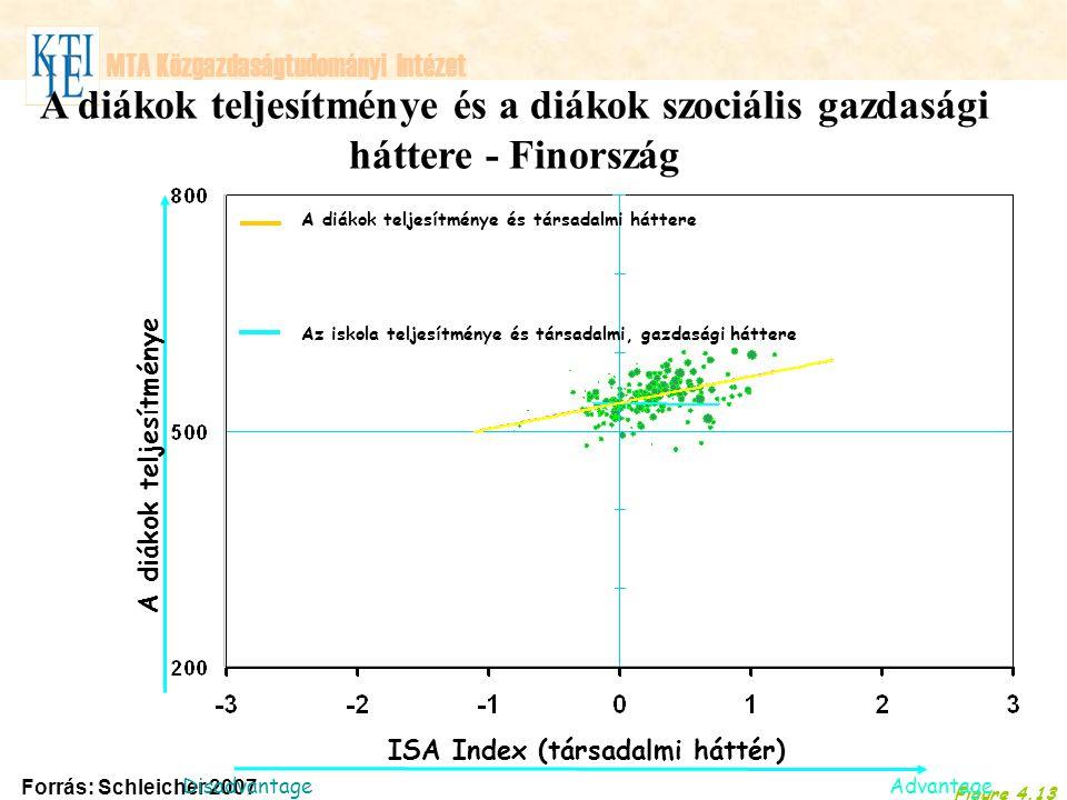 MTA Közgazdaságtudományi Intézet Figure 4.13 Forrás: Schleicher 2007 P A diákok teljesítménye A diákok teljesítménye és a diákok szociális gazdasági háttere - Finország Advantage ISA Index (társadalmi háttér) Disadvantage Figure 4.13 A diákok teljesítménye és társadalmi háttere Az iskola teljesítménye és társadalmi, gazdasági háttere