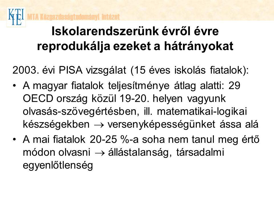 MTA Közgazdaságtudományi Intézet Iskolarendszerünk évről évre reprodukálja ezeket a hátrányokat 2003. évi PISA vizsgálat (15 éves iskolás fiatalok): A
