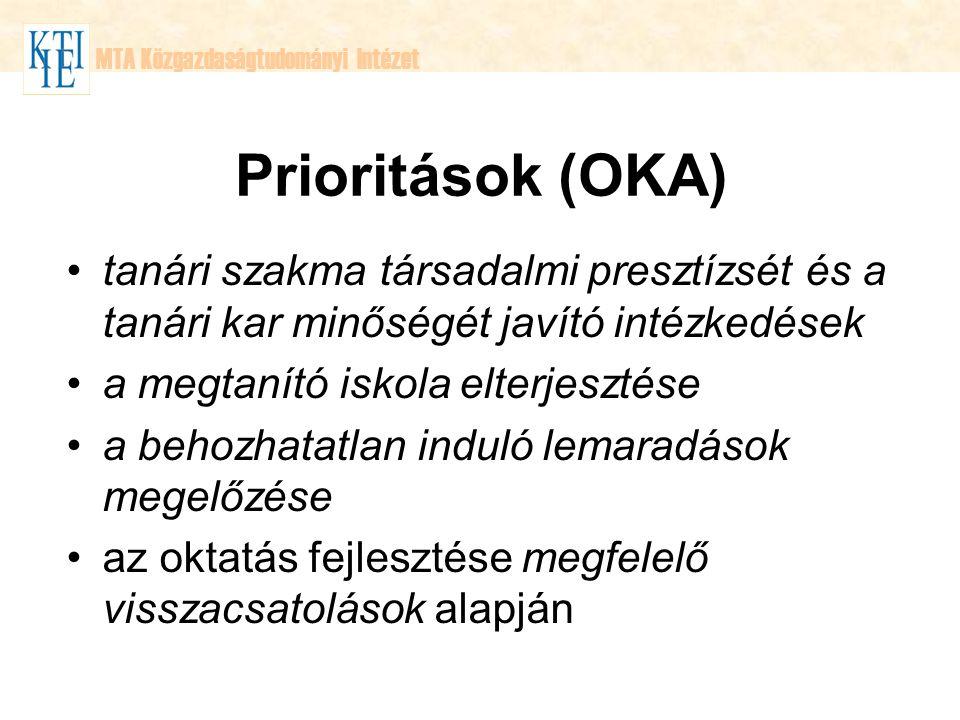 MTA Közgazdaságtudományi Intézet Prioritások (OKA) tanári szakma társadalmi presztízsét és a tanári kar minőségét javító intézkedések a megtanító iskola elterjesztése a behozhatatlan induló lemaradások megelőzése az oktatás fejlesztése megfelelő visszacsatolások alapján