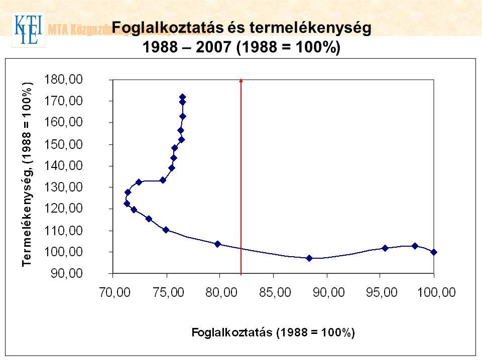 MTA Közgazdaságtudományi Intézet Foglalkoztatás és termelékenység 1988 – 2007 (1988 = 100%)