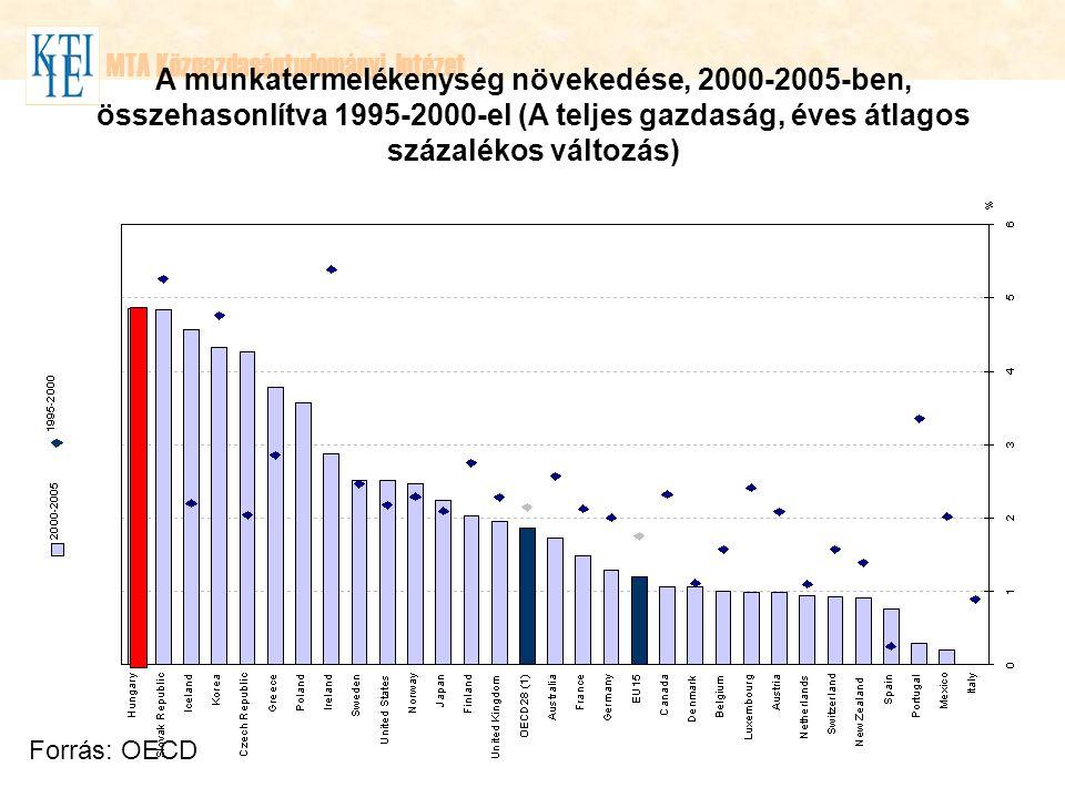 MTA Közgazdaságtudományi Intézet A munkatermelékenység növekedése, 2000-2005-ben, összehasonlítva 1995-2000-el (A teljes gazdaság, éves átlagos százalékos változás) Forrás: OECD