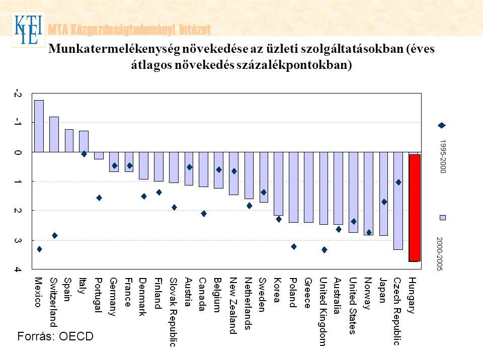 MTA Közgazdaságtudományi Intézet Munkatermelékenység növekedése az üzleti szolgáltatásokban (éves átlagos növekedés százalékpontokban) Forrás: OECD