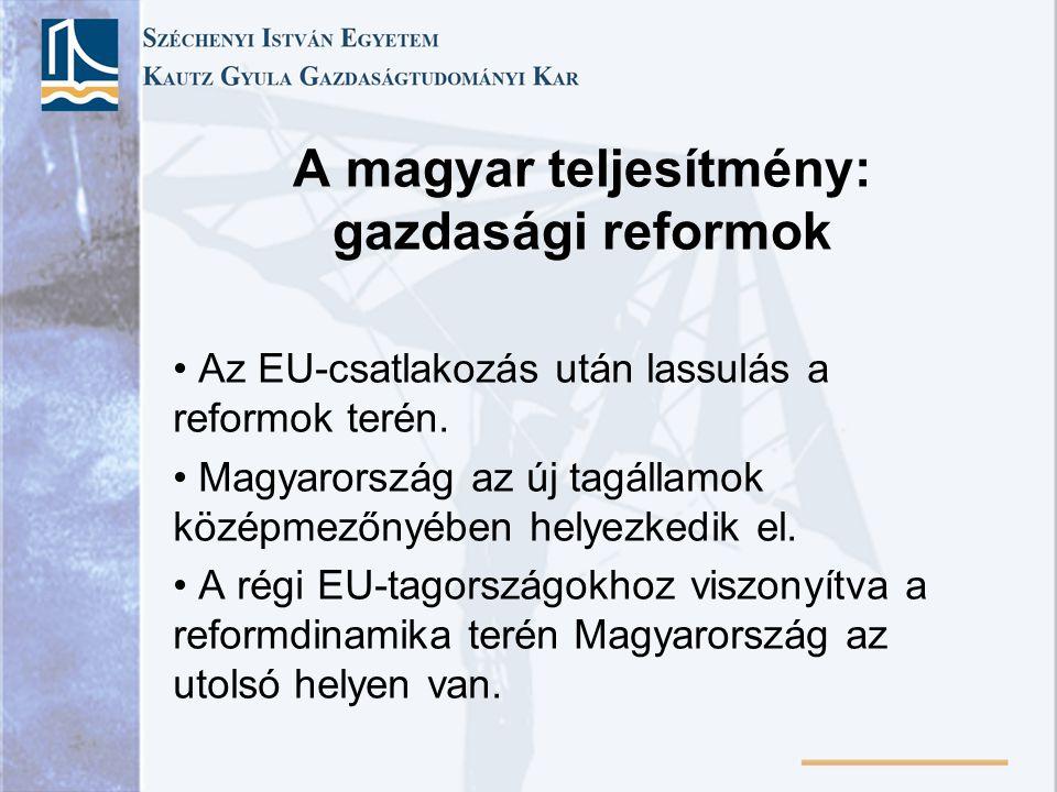 A magyar teljesítmény: gazdasági reformok Az EU-csatlakozás után lassulás a reformok terén.